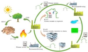 biocentrale